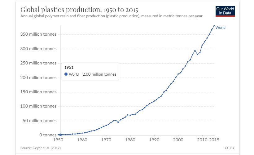Global plastics production, 1950 to 2015
